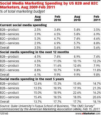 Udział social media w budżetach marketingowych