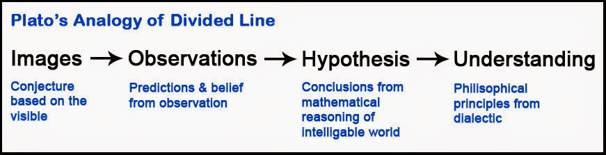 plato s divided line Plato's line is also a division between body and mind the upper half of the divided line is usually called intelligible as opposed to visible, meaning that it is seen by the mind (510e), by the greek nous (νοῦς), rather than by the eye.