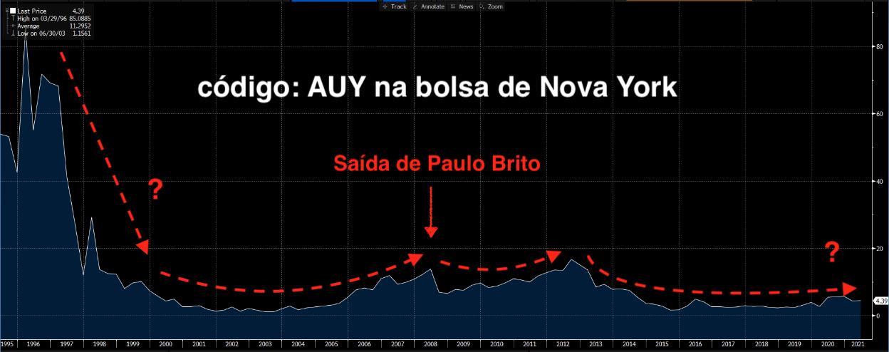 Gráfico sobre AUY e a saída de Paulo Brito.