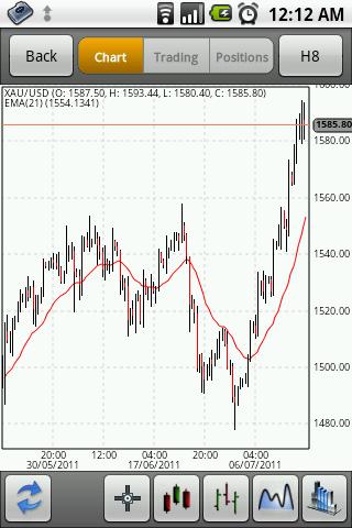 Xauusd trading strategy