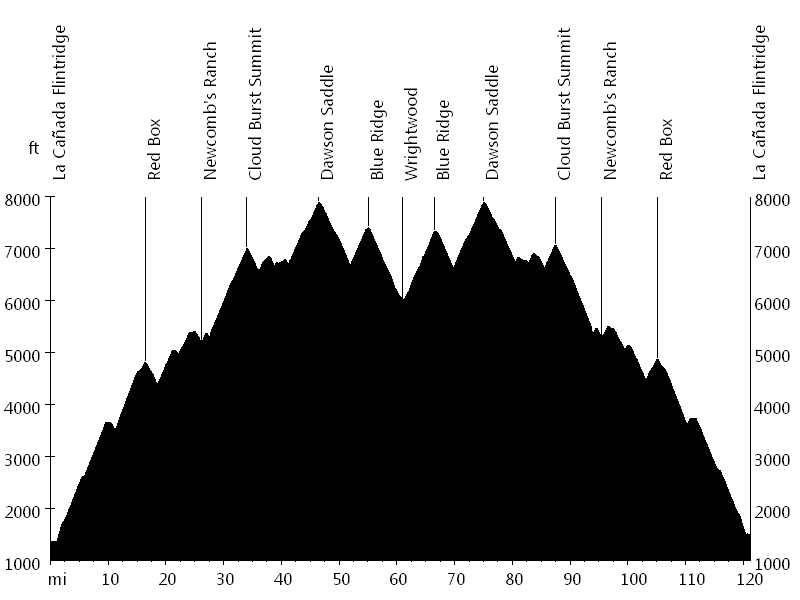 Angeles Crest Highway • Route Profile