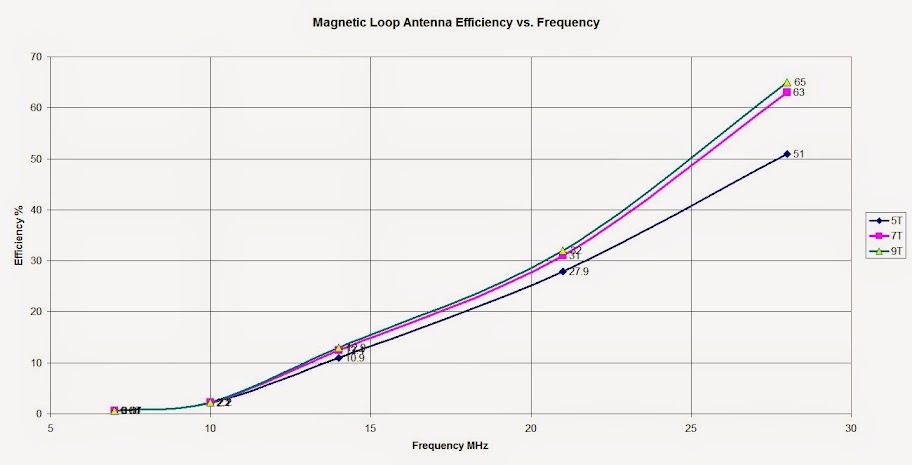 Magnetic Loop Antenna Free Space Efficiency