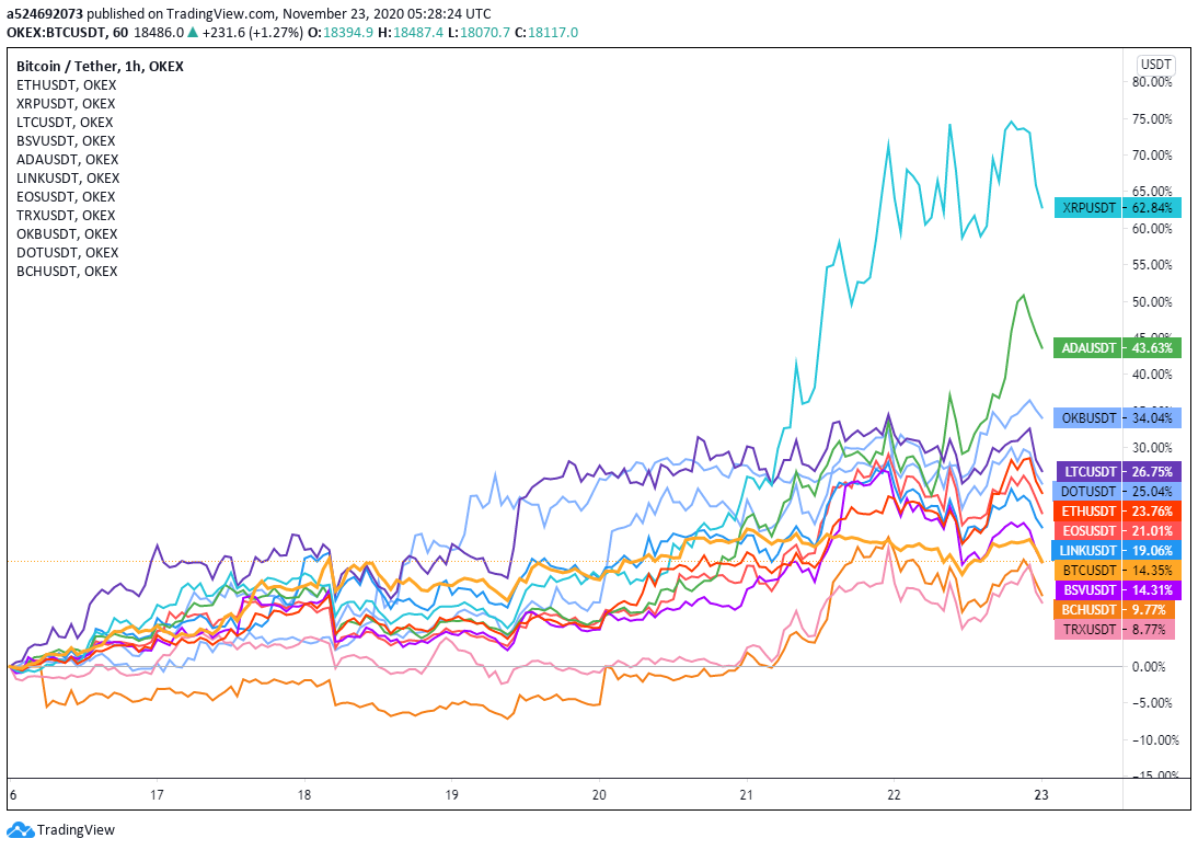 Weekly returns of major cryptocurrencies, 11/16–11/22.
