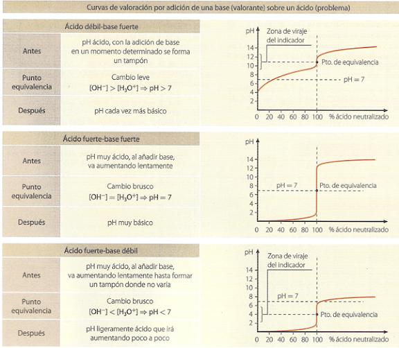 titulación ácido base