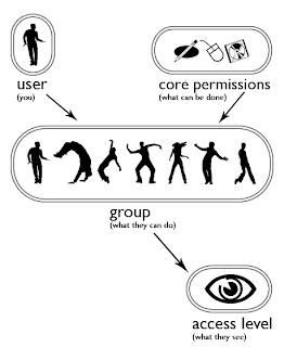 Joomla 1.6: permessi e utenti ACL