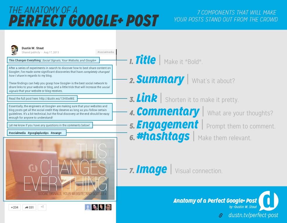 Google+ Perfect Posting