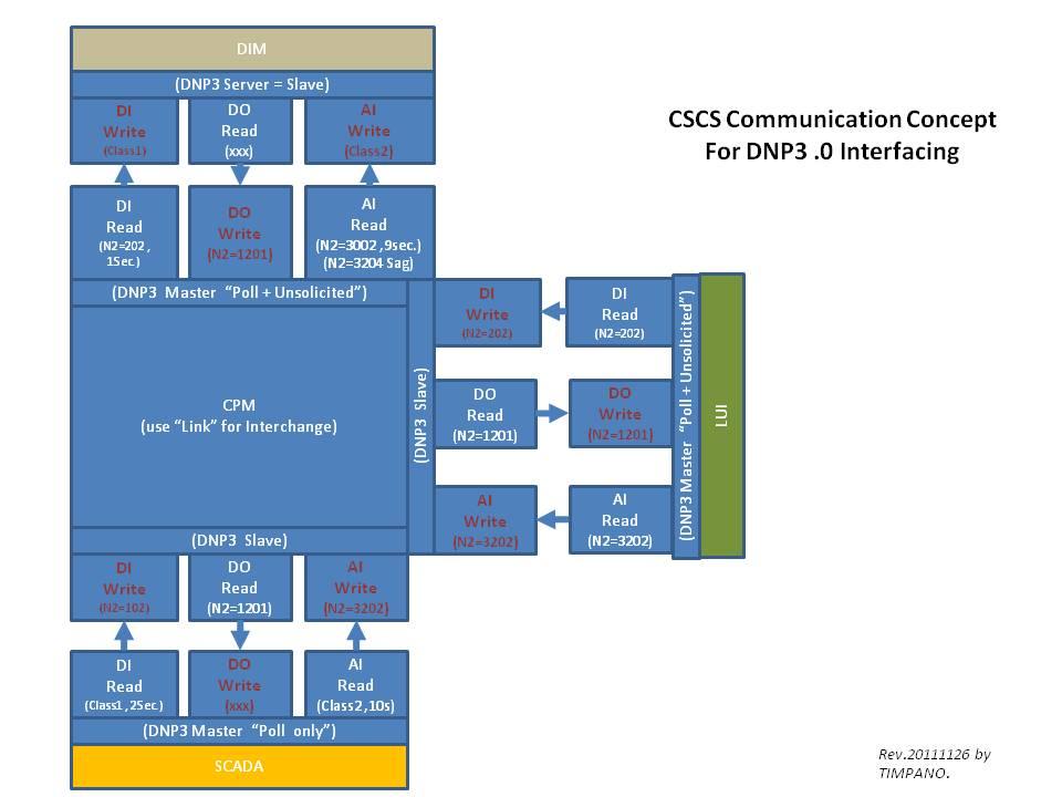 Parameter Setting for DNP3 0 CPM vs  LUI - TIMPANO CSCS
