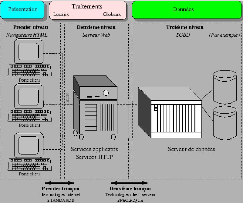 L 39 architecture client serveur l 39 architecture 2 et 3 et n for Architecture client serveur