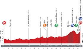 La Vuelta 2012. Etapa 6. Tarazona – Jaca. @ Unipublic