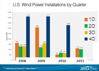 Wind Power Construction Rebounds Image
