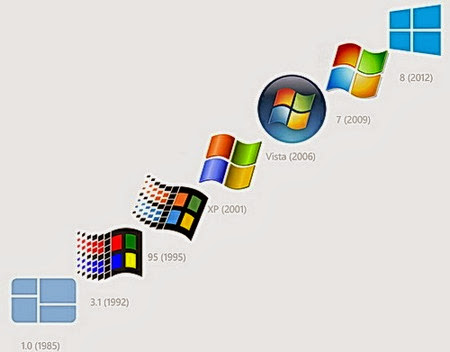 Sistema operativo Microsoft Windows