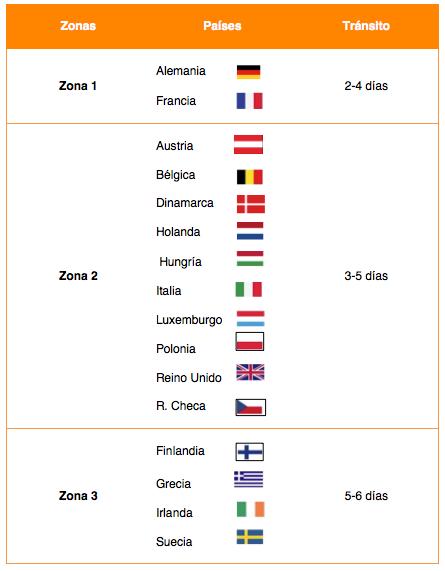Países de envío por Zonas
