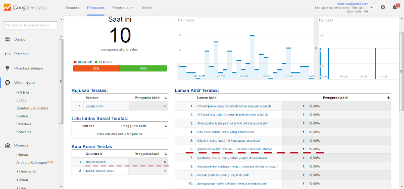 Cara Membaca Google Analytics Realtime
