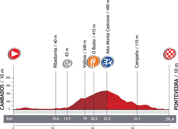 La Vuelta 2012. Etapa 11. Cambados – Pontevedra. @ Unipublic