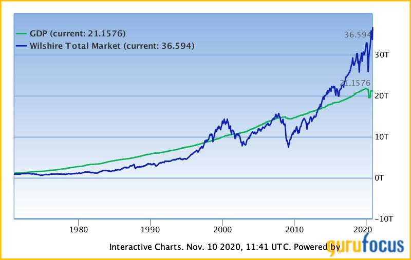 Buffett indicator USA Gurufocus