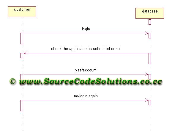 Online banking diagram online schematic diagram sequence diagram for internet banking system cs1403 case tools lab rh sourcecodesolutions in online banking class diagram internet banking diagram ccuart Gallery