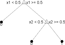 Accuracy of each path in a decision tree in Matlab - Cross