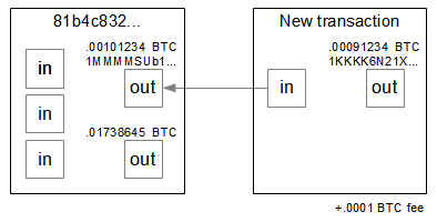 Structure of the example Bitcoin transaction.