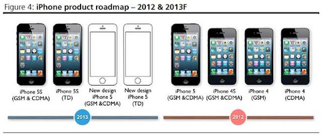 2013年および2012年のiPhoneラインナップ