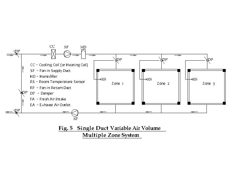 The Project Consultant: HVAC DESIGN: SELECTING AIR