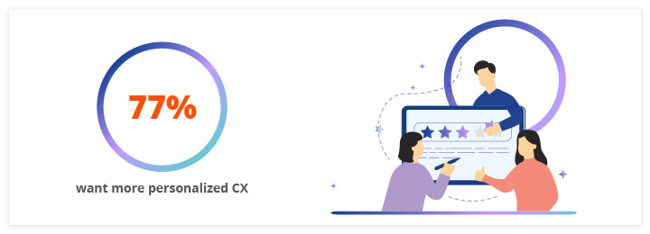 77% of the customers want personalized CX in personalization for Ecommerce brands