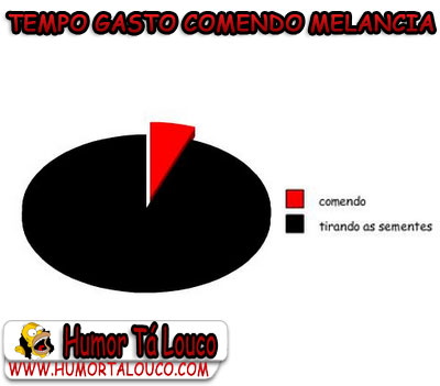 Gráfico [5] - Tempo gasto comendo melancia - HumorTáLouco.com