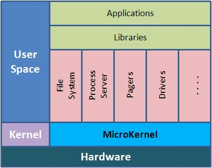 Monolithic kernel and Microkernel [2] - Figure 1 of 2