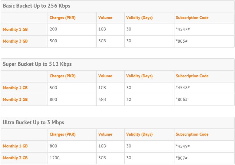 Ufone 3G Internet Free Trick