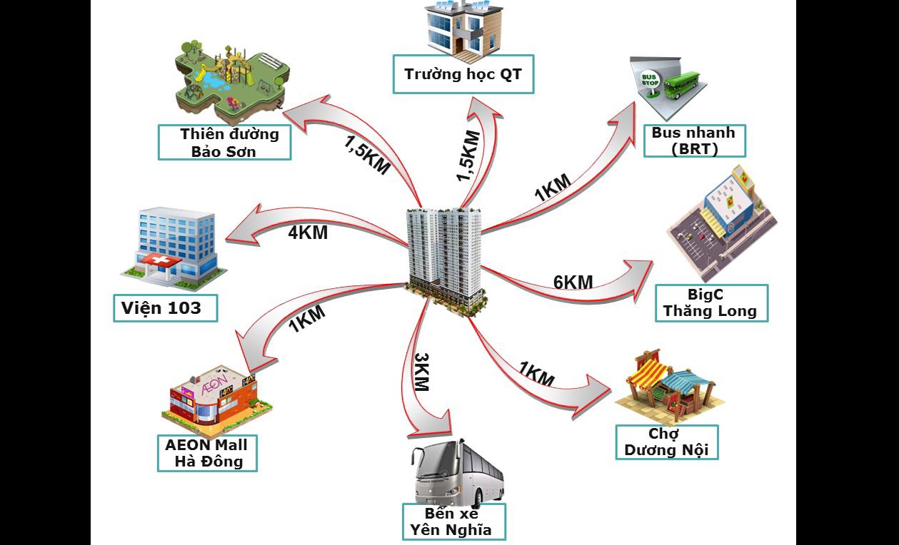 Kết quả hình ảnh cho vị trí liên kết ICID