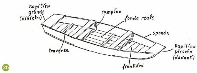 Associazione arbit a che punto l 39 atlante delle barche for Parti di una barca a vela