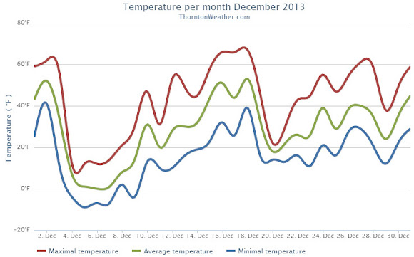 Thornton's December 2013 Temperatures.