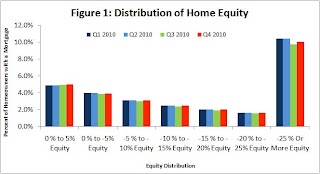 CoreLogic Distribution Negative Equity