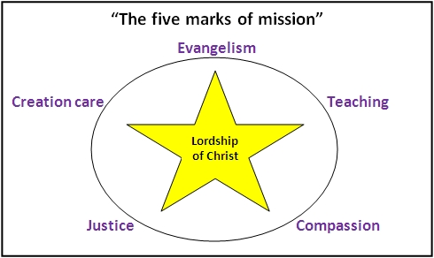 five marks of mission