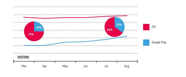 Tổng quan thị trường ứng dụng di động tháng 08/2013 8