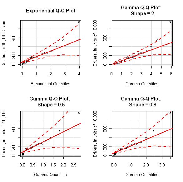Exploringdatablog The Many Uses Of Q Q Plots