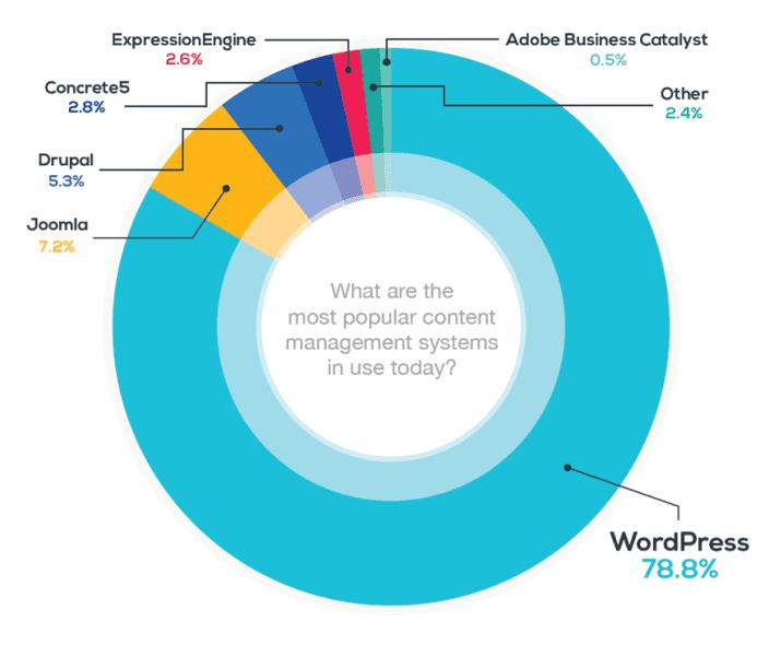 78,8% marktaandeel voor WordPress