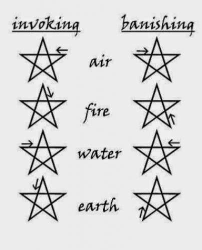Invoking Pentagram And Banishing Pentagram