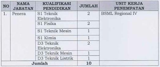 6 Lowongan CPNS Kementerian Perdagangan (Kemendag) 2012   2013