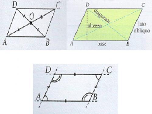 famiglia_parallelogrammi