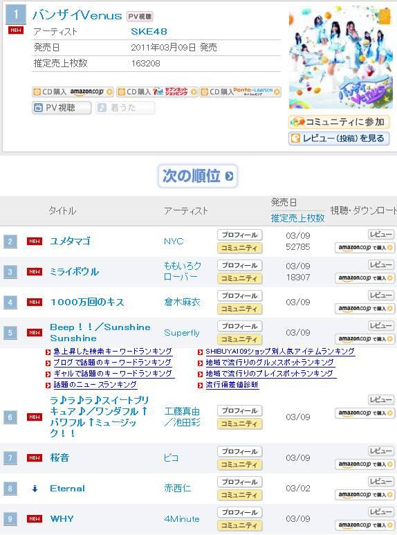 Welcome Blogger 4minute Why Memasuki The Top 10 Di Oricon Mereka Disangka Wonder Girls