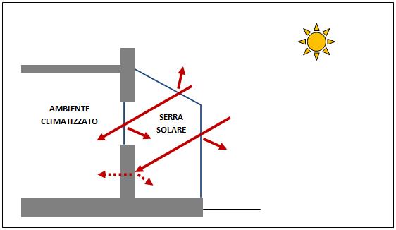 Ecomondo serra solare calcolo della dispersione di for Serra solare