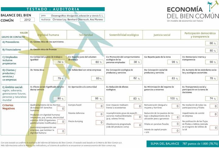 Oceanográfica una de las dos empresas canarias a la cabeza de la aplicación de la Economía del Bien Común en España