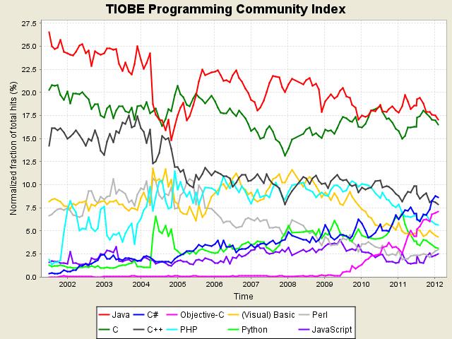 Febbraio 2012, la classifica dei linguaggi di programmazione