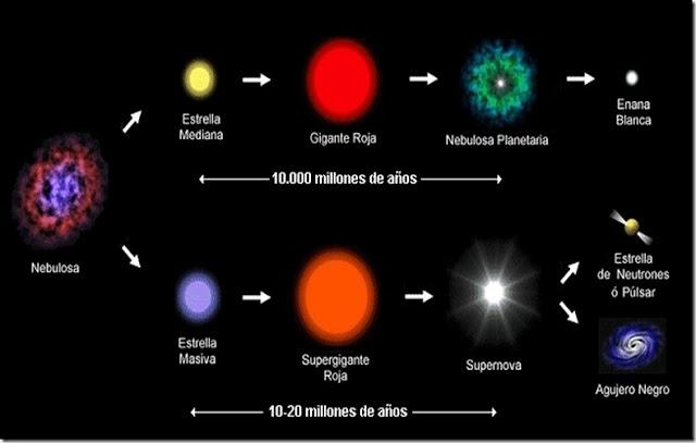 evolución_estelar