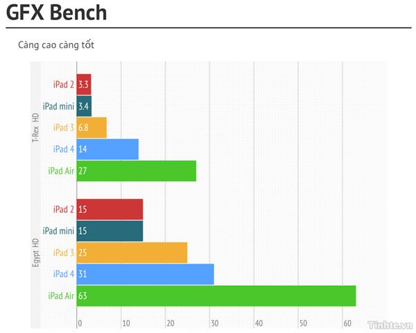 So sánh benchmark của iPad Air với các iPad thế hệ cũ 2