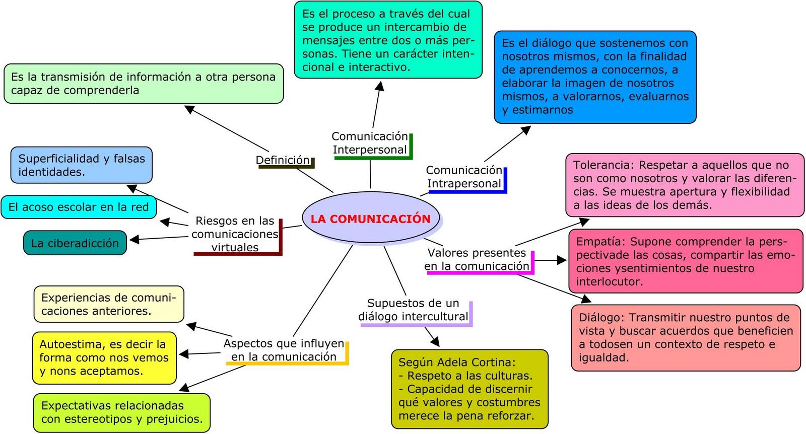 Persona, Familia y Relaciones Humanas: Comunicación - 3º