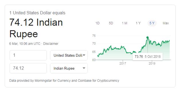rs falls against dollar