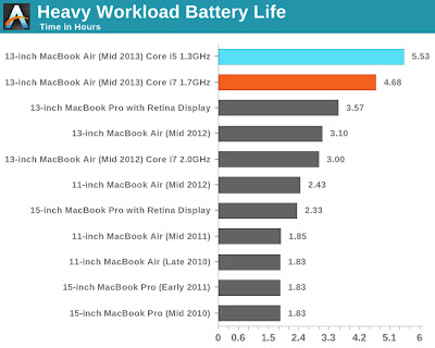 MacBook Air Mid 2013 Heavy Workload Battery Life AnandTech