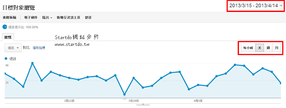 google analytics介面應用-startdo