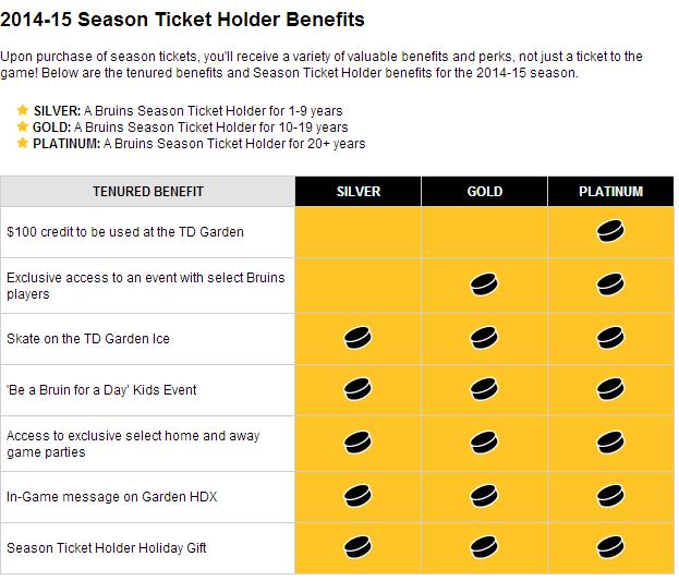 Boston Bruins News: Bruins Rank Fourth Worst Perks For